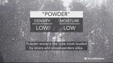 Did you know there are 5 types of snow?