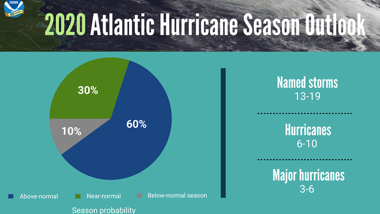 NOAA 2020 season Atlantic Hurricanes
