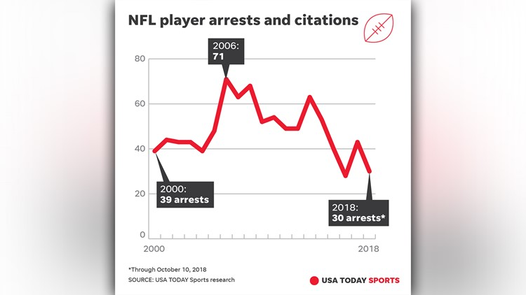 nfl arrests graphic_1539344063592.jpg.jpg