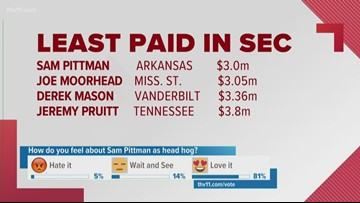 Breaking down Pittman's potential paycheck as new Razorback head coach