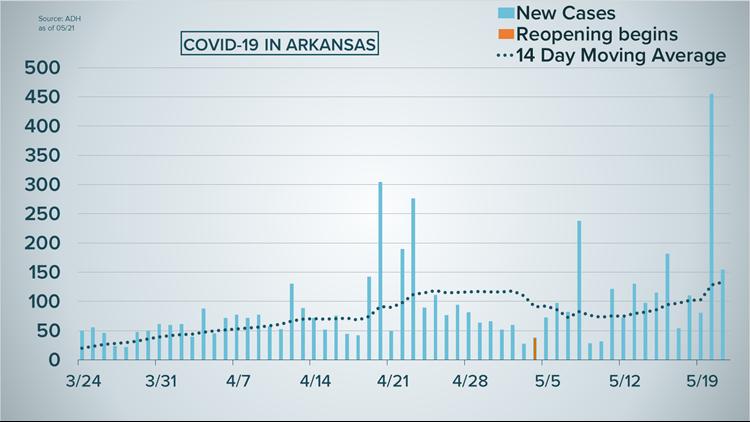 COVID-19 cases per day