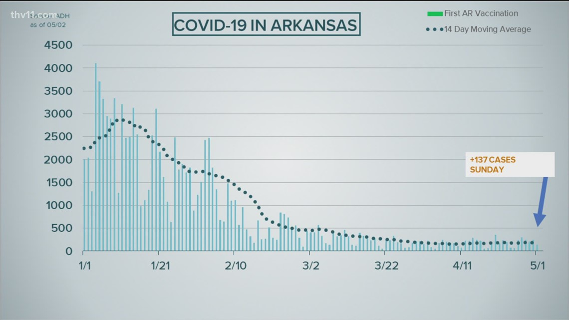 Arkansas reports 137 new COVID-19 cases, 2 new deaths