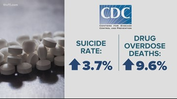 Arkansas shows low numbers in the opioid fight