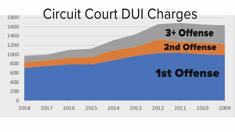 Circuit Court DUI Charges