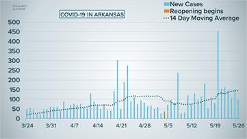 Coronavirus updates: 97 new COVID-19 cases in Arkansas, over 6,200 total