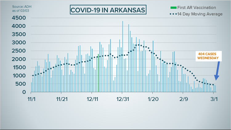 Arkansas reports over 400 new COVID-19 cases, 7 more deaths