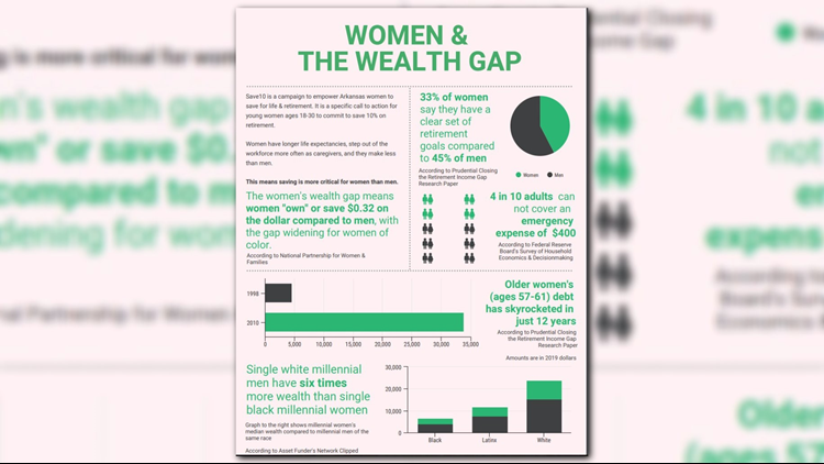 Women wealth gap