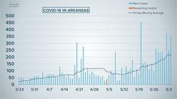 Coronavirus updates: 358 new COVID-19 cases in Arkansas, over 8,400 total
