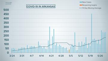 Over 7,200 total coronavirus cases in Arkansas, over 130 deaths