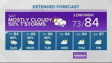 Weather forecast for 08/23