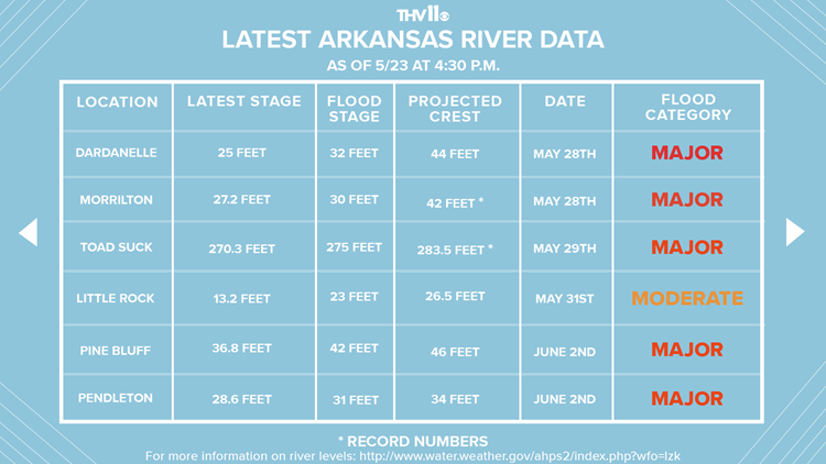 Arkansas River Data as of 5/23 4:30 p.m.