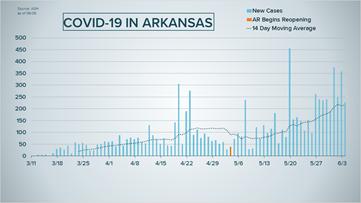Coronavirus updates: 226 new COVID-19 cases in Arkansas, over 8,600 total