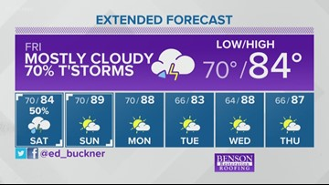 Weather forecast for June 6