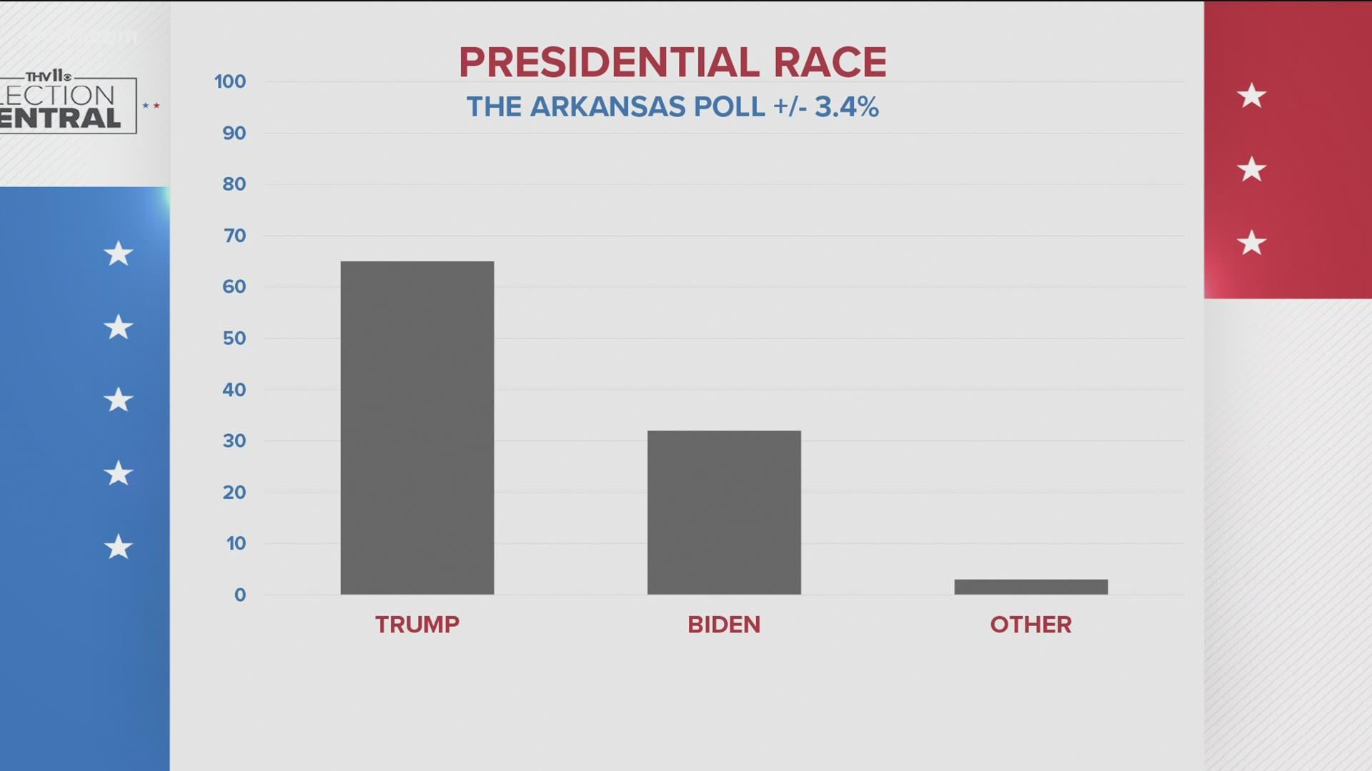 Polls trump