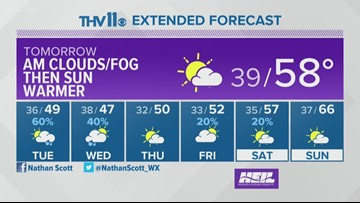 Weather forecast for January 26