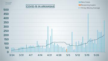 Coronavirus updates: 375 new COVID-19 cases in Arkansas, over 7,800 total