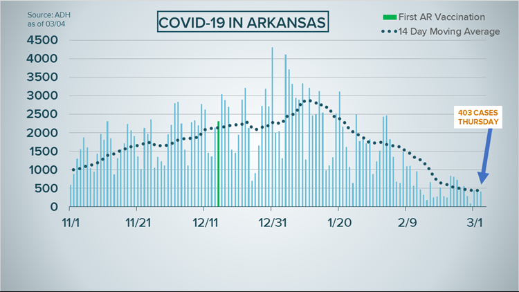 Arkansas reports decrease in hospitalizations, over 400 new COVID-19 cases