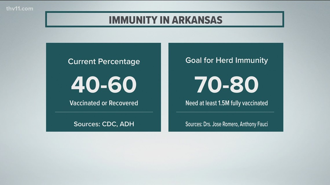 Vaccinations would need to double as Arkansas continues pursuit towards herd immunity