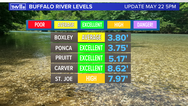 Buffalo River levels for Memorial Day weekend