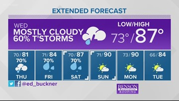 Weather forecast for June 4
