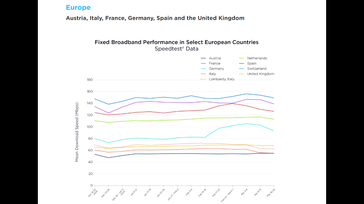 Fixed Broadband Performance in European Countries