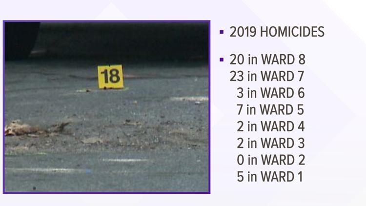 Murders in DC